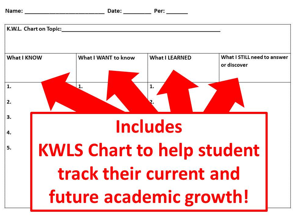 KWLS Chart (Know, Want to Know, Learned, Still) Graphic Organizer for Students