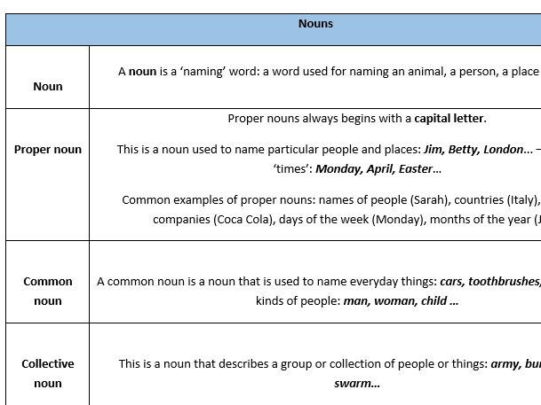 Grammar Guide - Key terminology table prompt