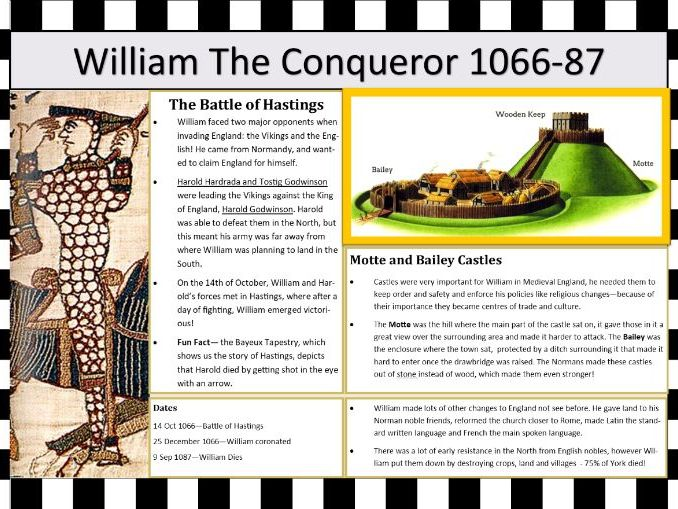 William the Conqueror - Learning Map
