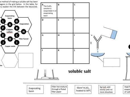 Making a soluble salt - activities