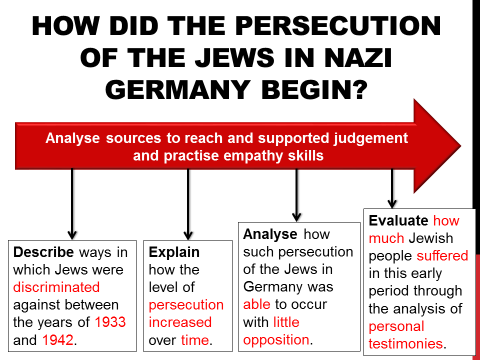 How did the persecution of Jews in Nazi Germany start?