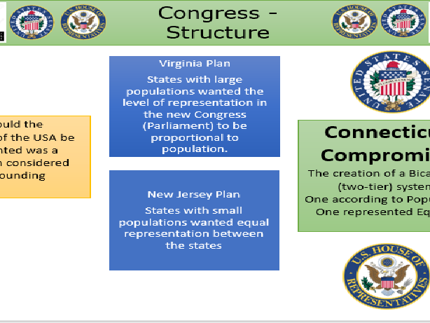 US Congress - Structure.  A Level Government & Politics