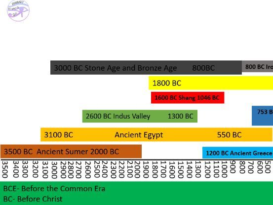 World time line power point and timeline activity KS2