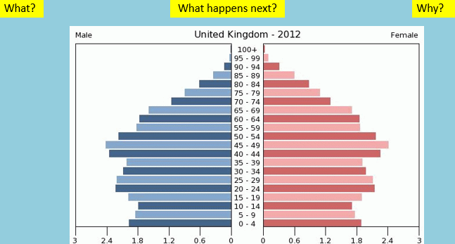 Population in the UK - population pyramids and an ageing population