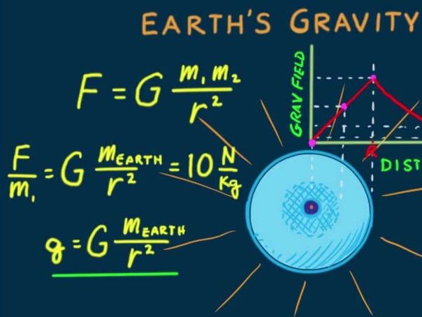 End of year Documentary - Yr12 Physics Gravity