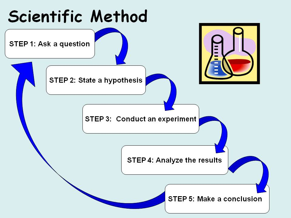 Experiment2Learn: Learning The Scientific Method at School and Home
