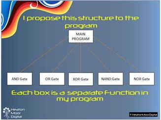 GCSE Logic Gates Workbook and Programming Activity