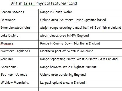 British Isles: Physical features -word searches & quizzes