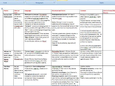 A2  English Literature ,Love through the ages- Pre-1900's Poetry Anthology Revision Notes