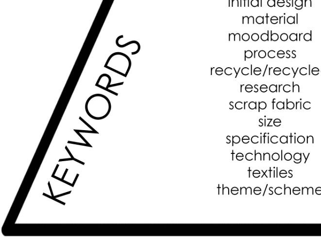 Textiles Keyword Bank - Build Your Own Word Pyramid - 1/5