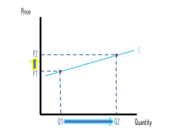 Price Elasticity of Supply - Learning Economics Diagrams
