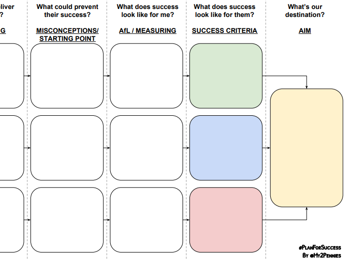 Backward Lesson Planning / Design Template