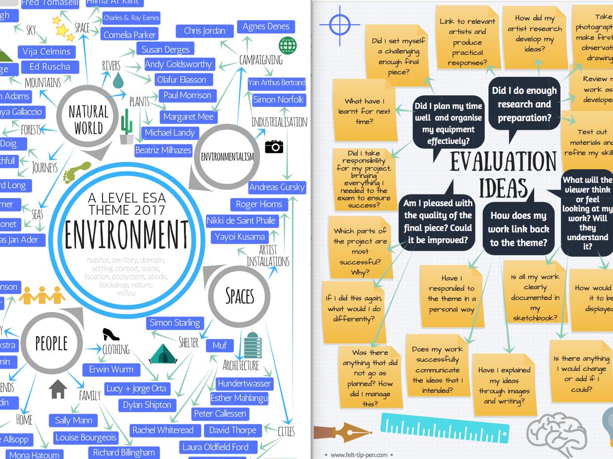 A level Exam bundle: Environment