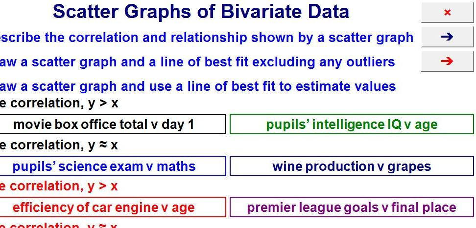 Scatter Graphs of Bivariate Data