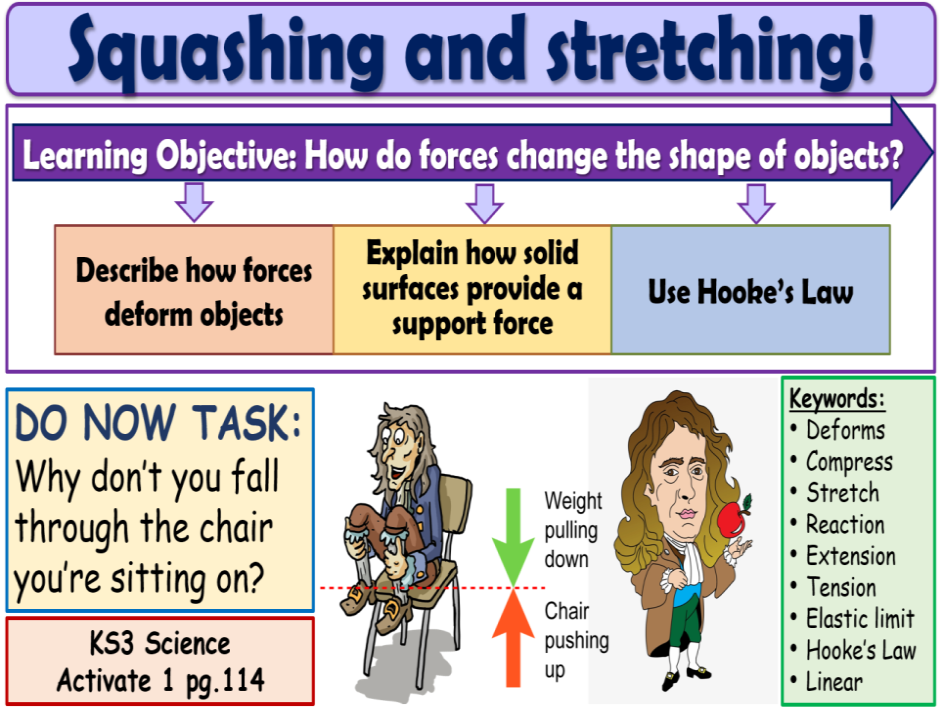 Squashing and stretching forces KS3 Activate Science