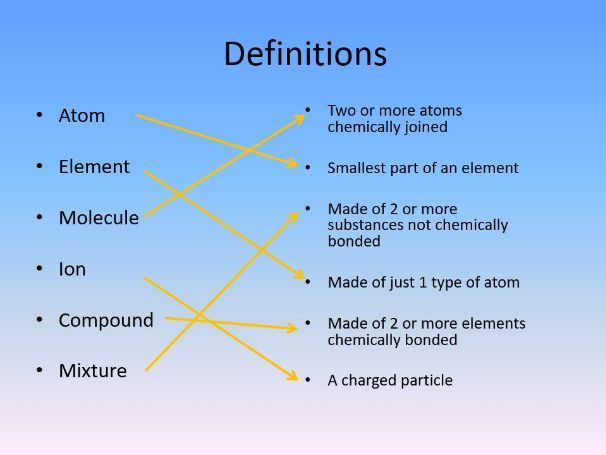 4.1.1.1 Atoms, elements and compounds AQA