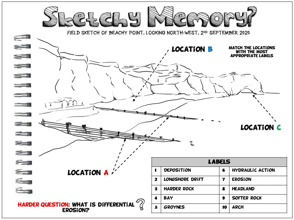 Geography Retrieval Practice: Sketchy Memory Coasts