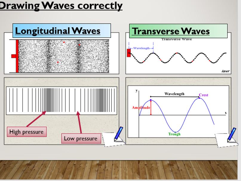 KS3 Transverse and Longitudinal waves