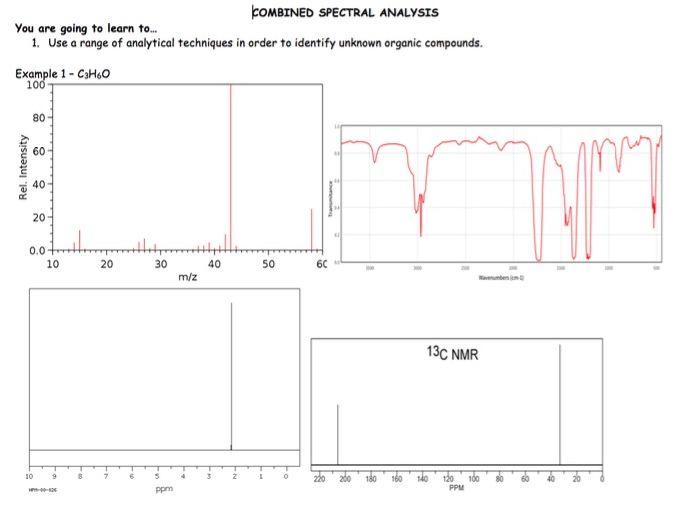 Interpreting Spectra Practice
