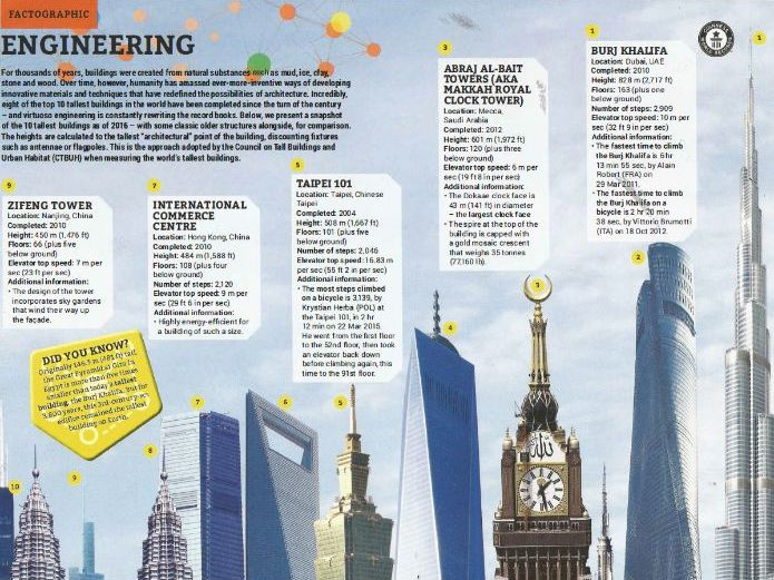 Skyscrapers The Guinness Book of World Records 2019 Comprehension KS2
