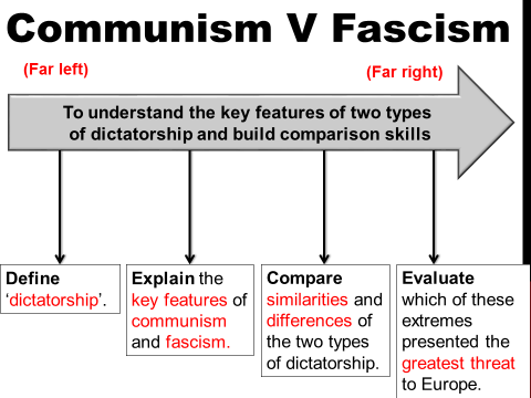 Communism v Fascism (dictatorship-political ideologies)