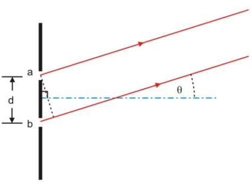 Theory of Double Slit Experiment