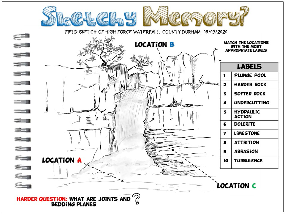 Geography Retrieval Practice: Sketchy Memory Waterfalls