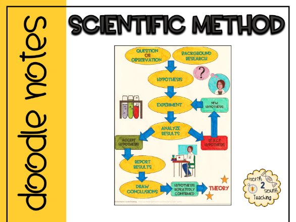 Scientific Method Doodle Notes