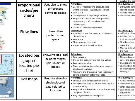 GCSE Geography - types of graphs required for 9-1 exam (all boards).
