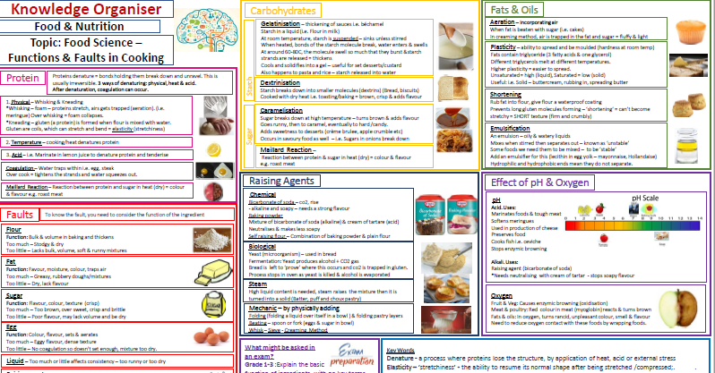 Knowledge Organiser/Revision for Functions of Ingredients & Faults . GCSE & KS3 Food & Nutrition