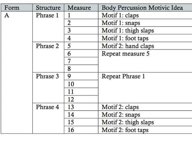 Body Music, Music Composition Lesson Plan