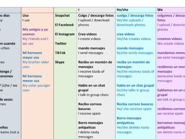 Spanish KS3 Sentence Builder and Work Booklet For Module 'Las Redes Sociales'