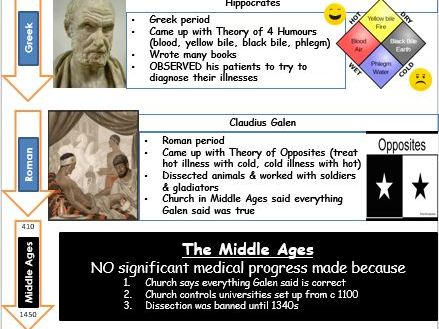 GCSE - Medicine Through Time - summary sheet of important figures for revision