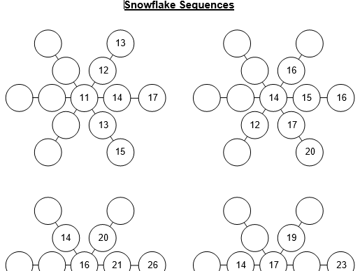 Snowflake Sequence Resources