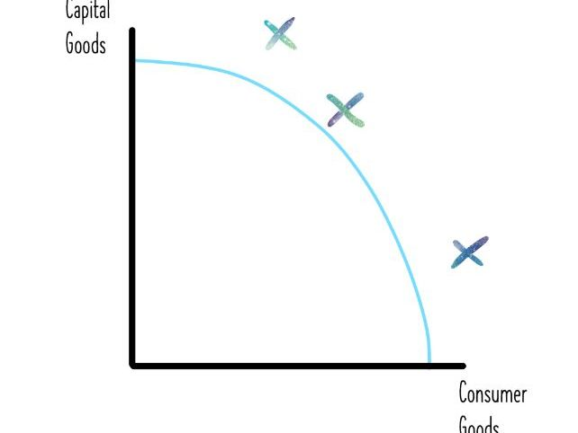 PPF's - Learning Economics Diagrams