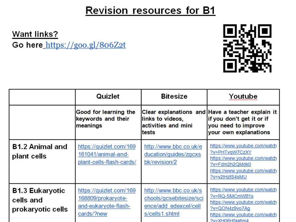 Gcse Biology Revision Resources Tes