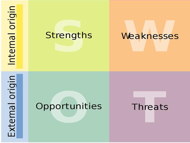 SWOT Analysis GCSE Business 9-1