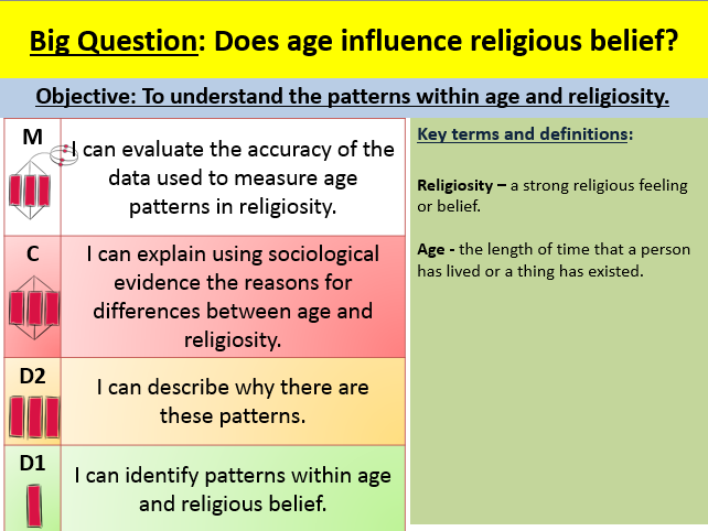 Age and religion