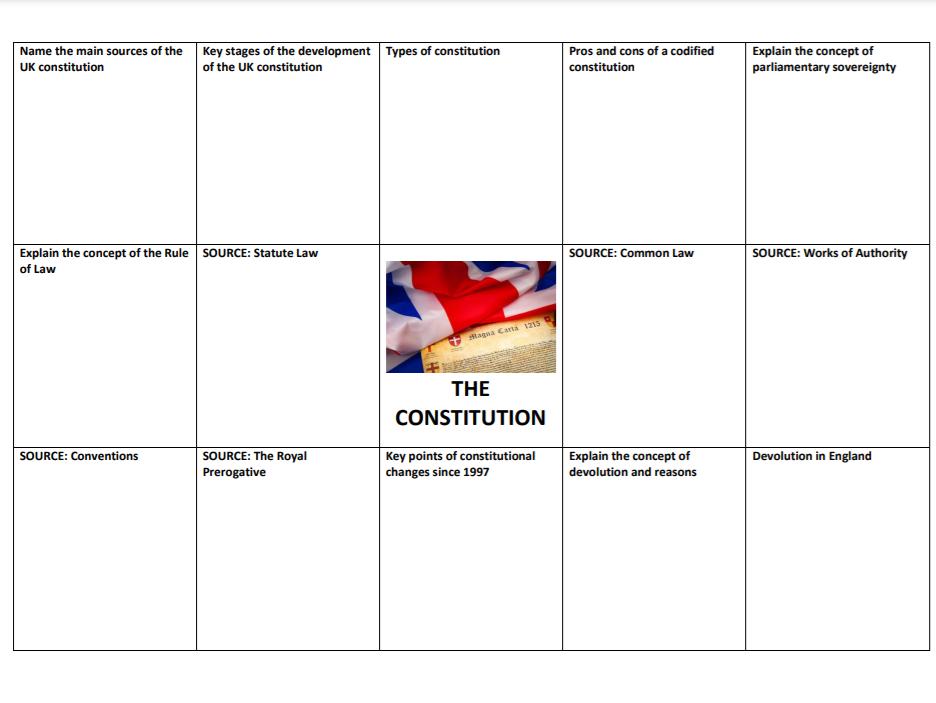 ALEVEL POLITICS- UK GOVERNMENT KNOWLEDGE ORGANISERS
