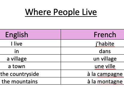GCSE FRENCH VOCAB SHEET