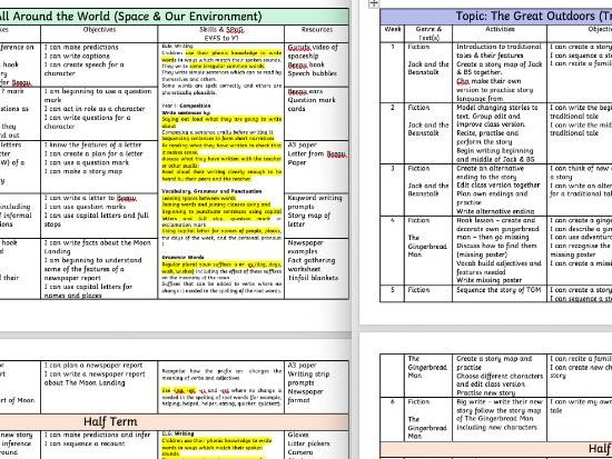 Medium Term Plans for Y1 English - Who Am I, Around the World and Great Outdoors