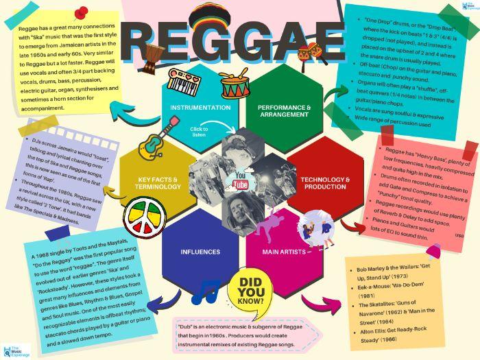 Reggae - Quick Outline