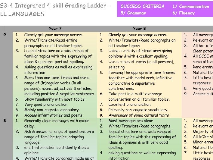 GCSE French - Grading ladder / scale for Grammar and all skills across KS3 and KS4