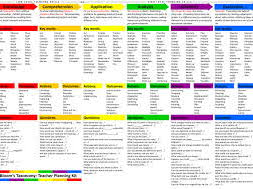 Blooms Taxonomy Planning Flashcards