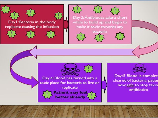 KS4 B6.2 Antibiotics and painkillers