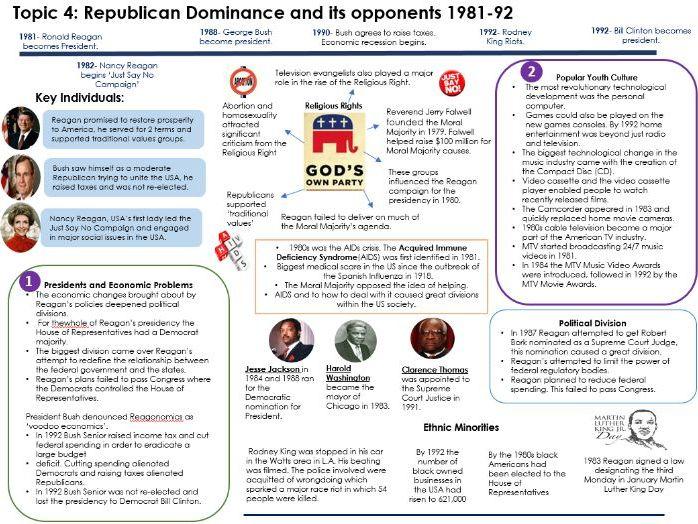 USA Challenge & Conformity Knowledge Organisers