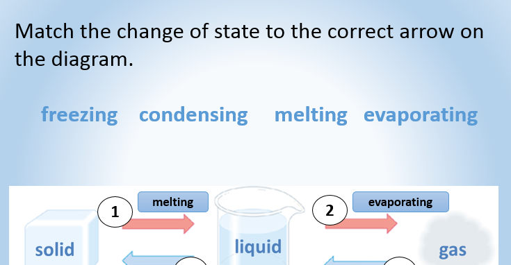 Yr7 changes of state