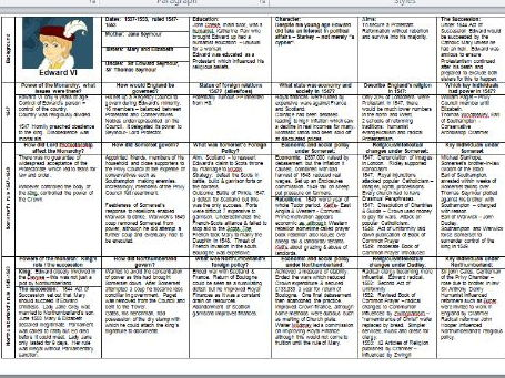 AQA History Edward & Mary Knowledge Organisers