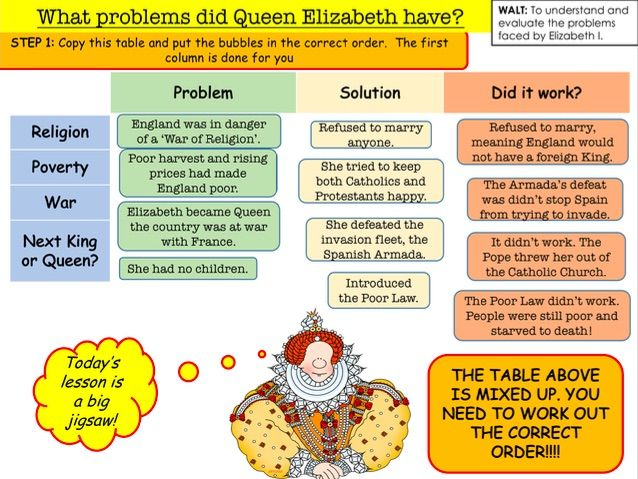 What problems did Queen Elizabeth have?