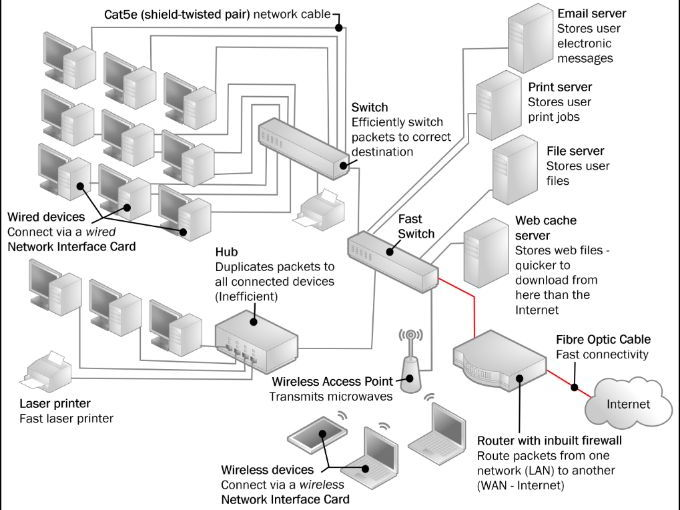 complete network diagram for gcse or ks3 computer science by clickschool teaching resources tes - Complete Network Diagram
